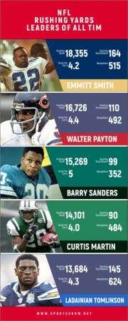 NFL Rushing Yards Leaders de tous les temps - Infographie