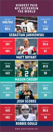 Les Kickers NFL les plus payés au monde - Infographie