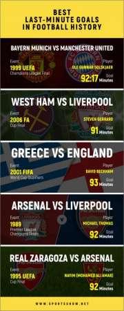 Meilleurs buts de dernière minute de l'histoire du football - Infographie