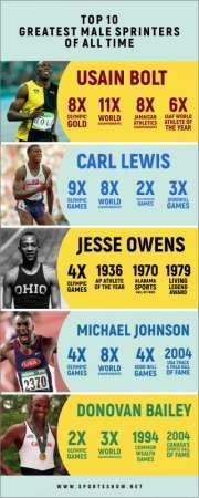Les plus grands sprinteurs masculins de tous les temps - Infographie