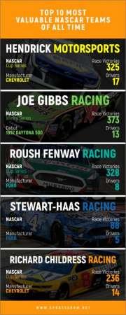 Les équipes NASCAR les plus précieuses de tous les temps - Infographie